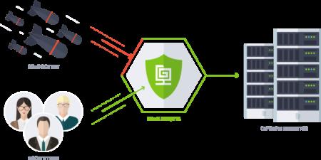 DDoS защита